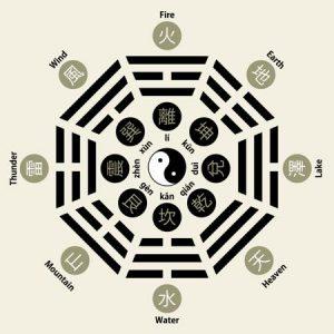 Sekiz Trigramı