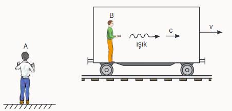 Hareketli, kapalı bir vagondaki bir kişi (B) bir ışık atması gönderiyor. Newton göreliliğine göre atmanın  hızı, durgun (eylemsiz) bir gözlemciye (A) göre c + v olmalıdır (c, ışık hızı; v vagon hızı).