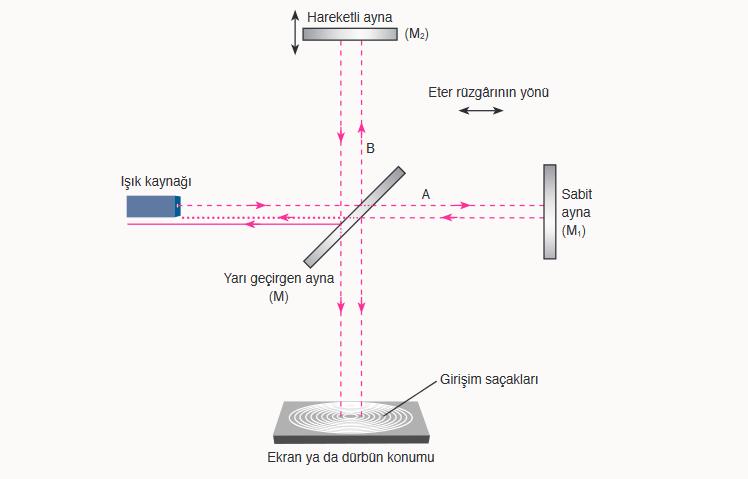 Michelson-Morley deneyinin şematik gösterimi
