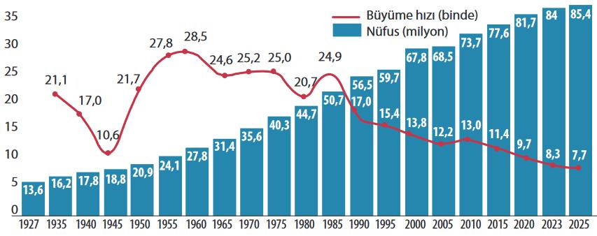 Türkiye Nüfusunun Büyüme Hızı