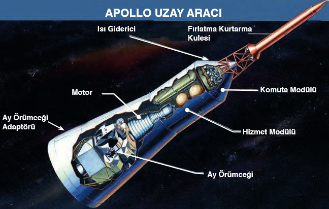 Apollo Uzay Aracı